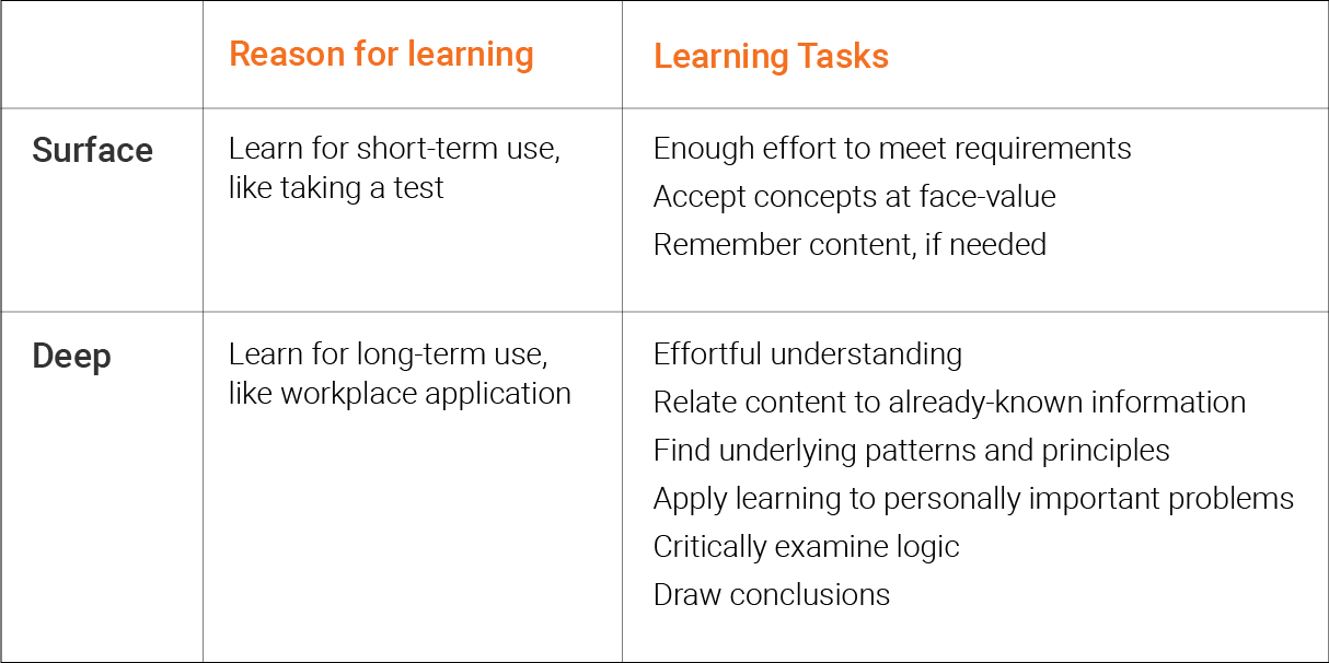 Table explaining demonstrating differences between surface and deep learning.