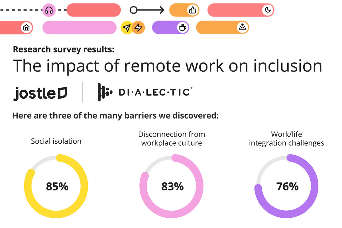 Jostle & Dialectic The impact of remote work on inclusion survey results